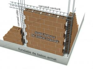 Stâlpi și centuri de beton armat la casele de cărămidă